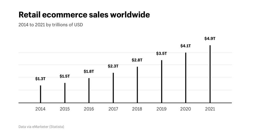 e-commerce omzet voorspelling