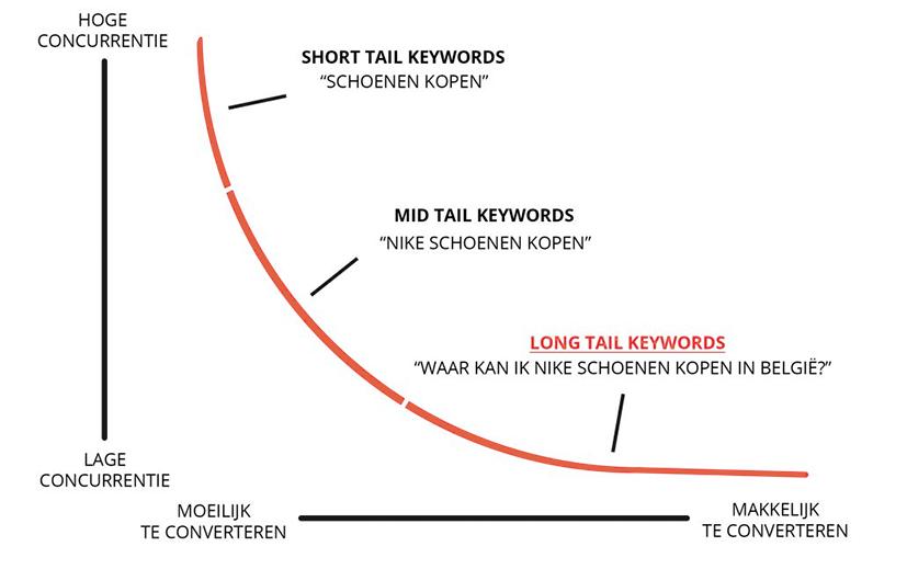 long tail zoekwoorden