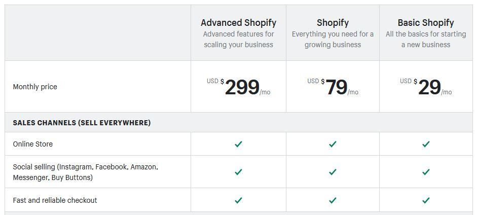 Shopify prijzen